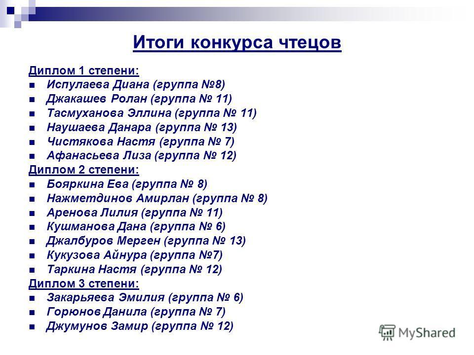 Итоги конкурса чтецов Диплом 1 степени: Испулаева Диана (группа 8) Джакашев Ролан (группа 11) Тасмуханова Эллина (группа 11) Наушаева Данара (группа 13) Чистякова Настя (группа 7) Афанасьева Лиза (группа 12) Диплом 2 степени: Бояркина Ева (группа 8)
