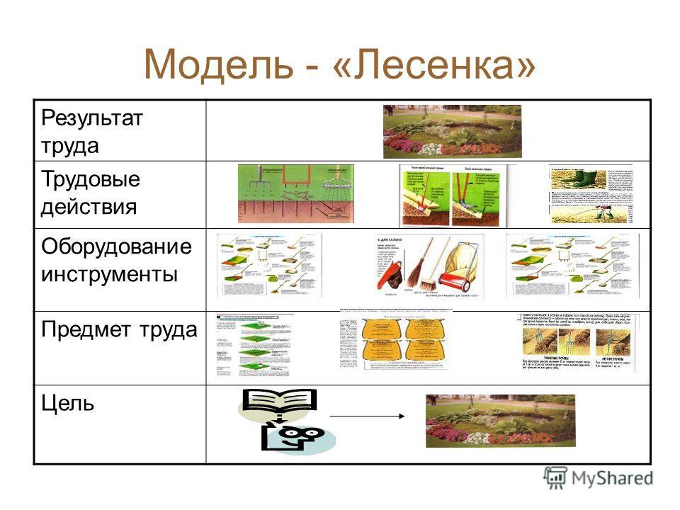 Модель - «Лесенка» Результат труда Трудовые действия Оборудование инструменты Предмет труда Цель