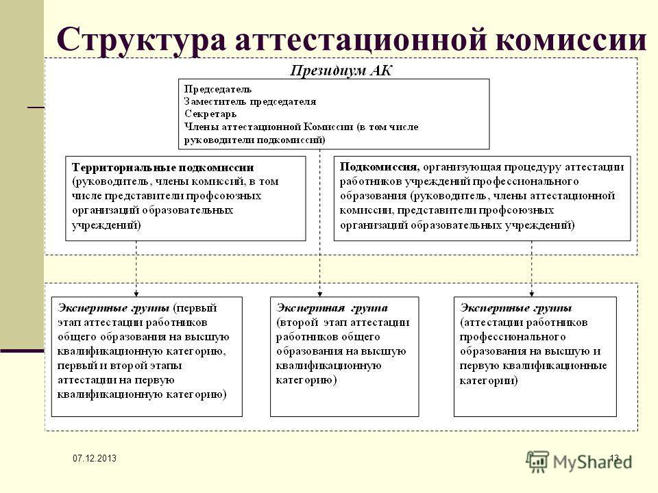 07.12.2013 13 Структура аттестационной комиссии