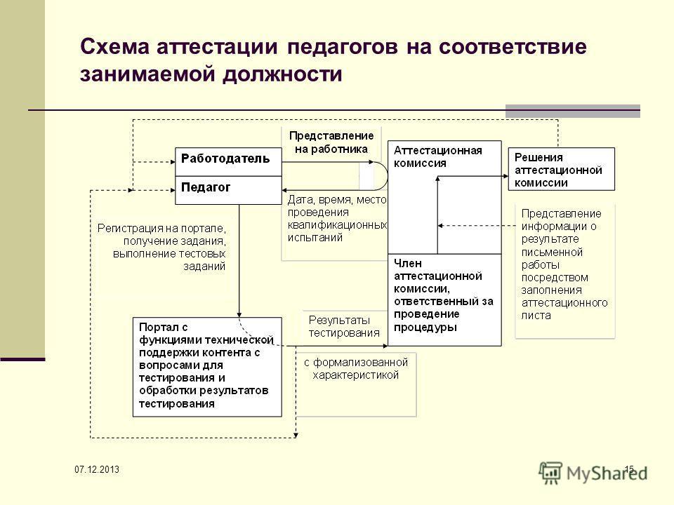 07.12.2013 15 Схема аттестации педагогов на соответствие занимаемой должности