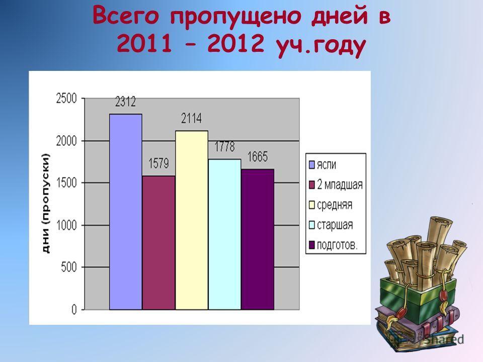 Всего пропущено дней в 2011 – 2012 уч.году