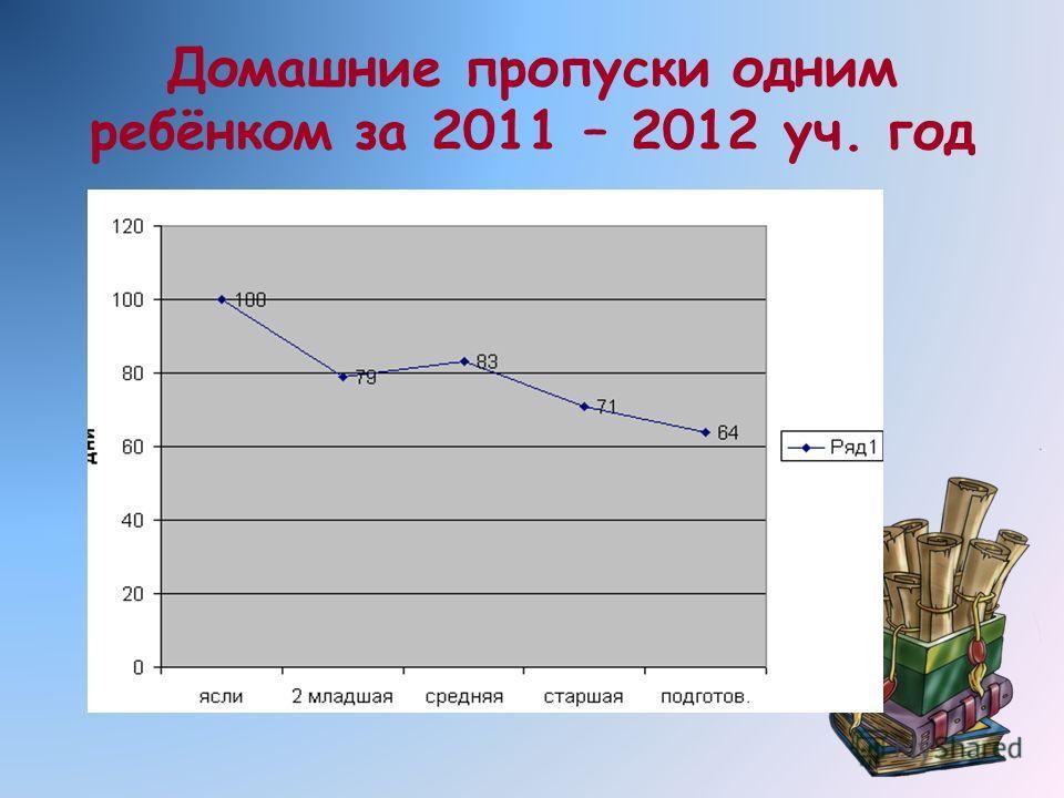 Домашние пропуски одним ребёнком за 2011 – 2012 уч. год