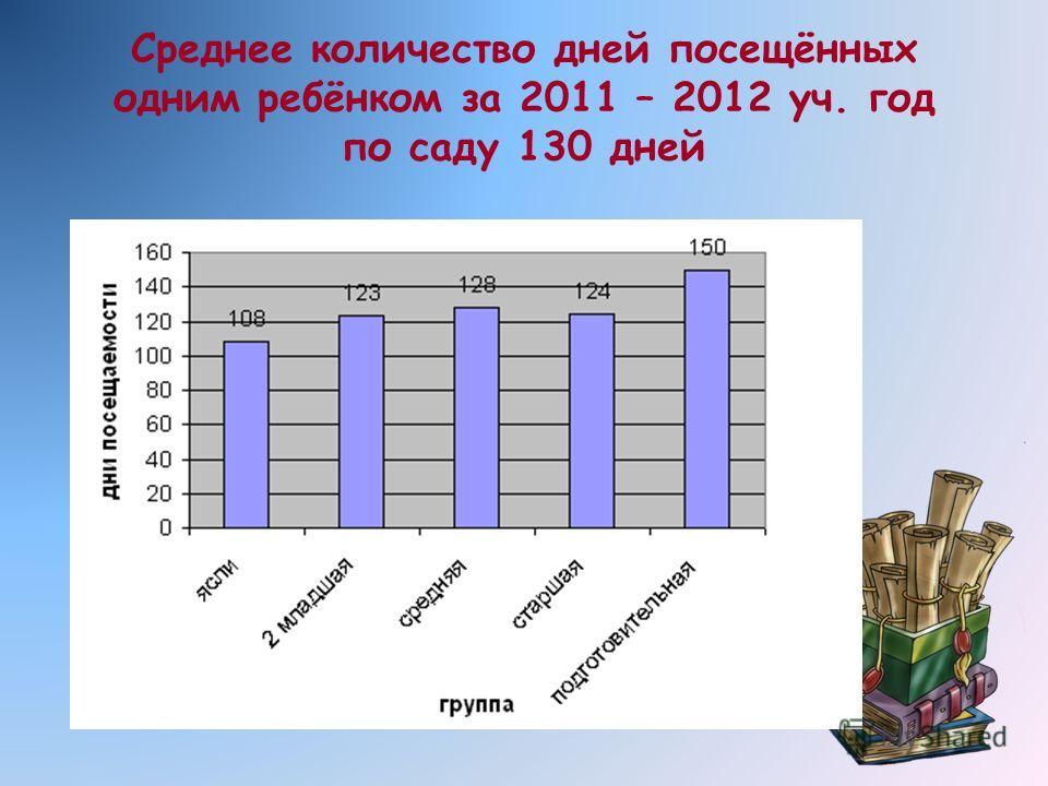 Среднее количество дней посещённых одним ребёнком за 2011 – 2012 уч. год по саду 130 дней