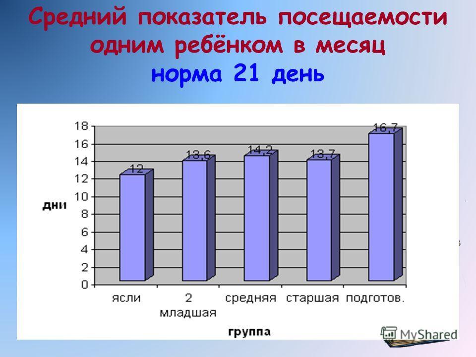 Средний показатель посещаемости одним ребёнком в месяц норма 21 день