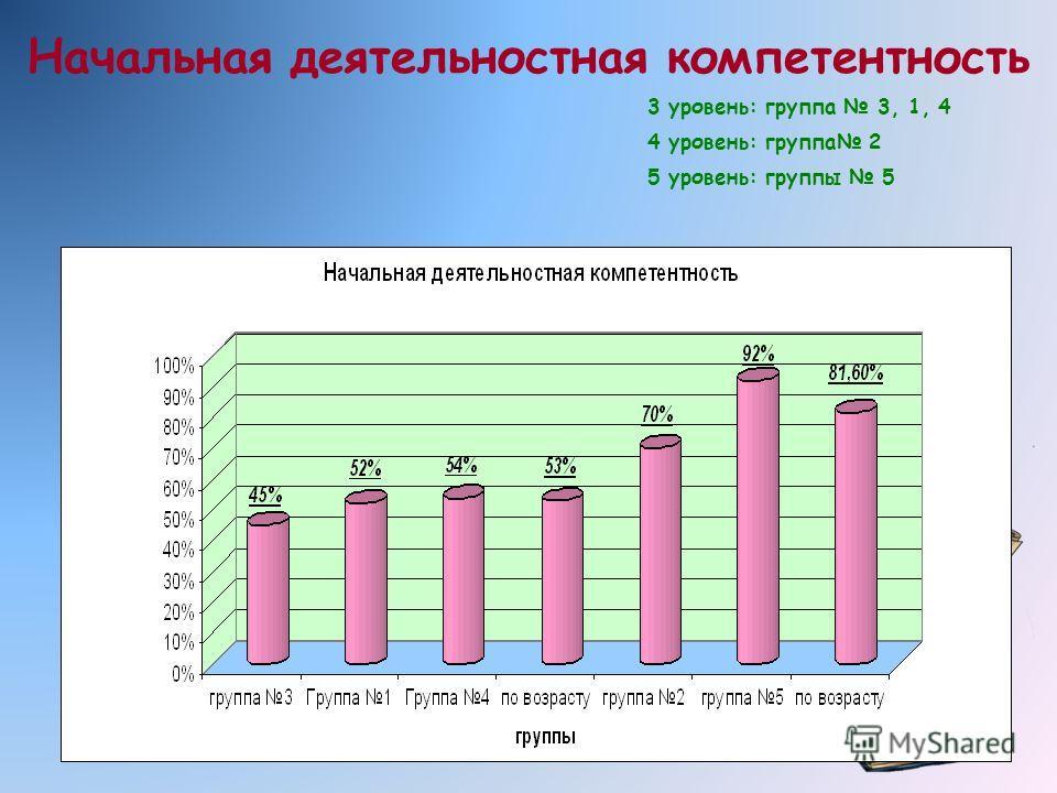 Начальная деятельностная компетентность 3 уровень: группа 3, 1, 4 4 уровень: группа 2 5 уровень: группы 5