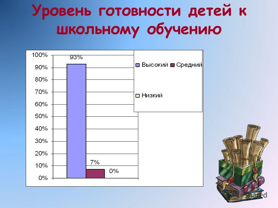 Уровень готовности детей к школьному обучению
