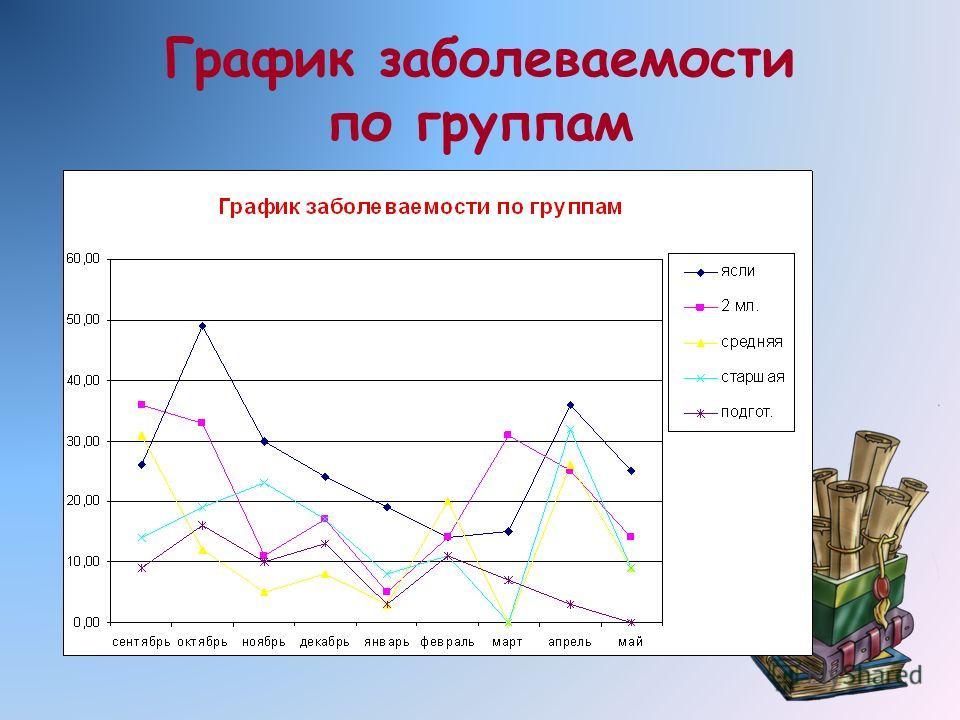 График заболеваемости по группам