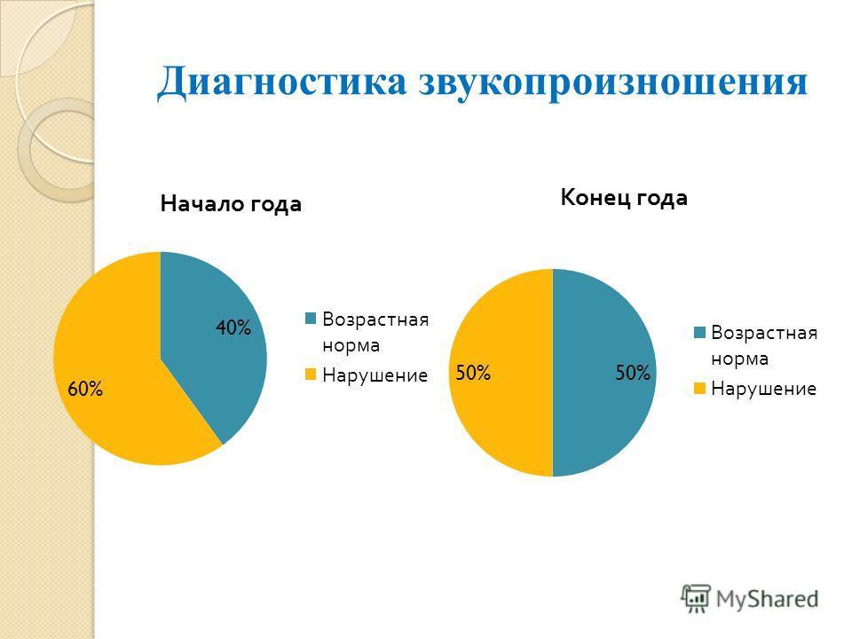 Презентация на тему Отчет учителя логопеда Кусакиной Ольги  4 Диагностика звукопроизношения
