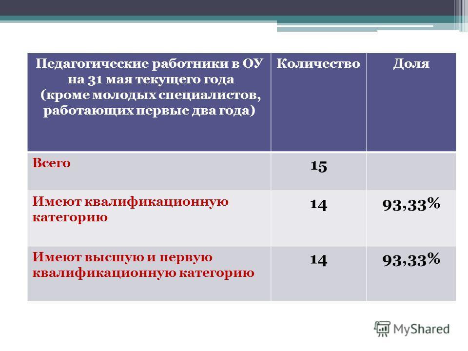 Педагогические работники в ОУ на 31 мая текущего года (кроме молодых специалистов, работающих первые два года) КоличествоДоля Всего 15 Имеют квалификационную категорию 1493,33% Имеют высшую и первую квалификационную категорию 1493,33%