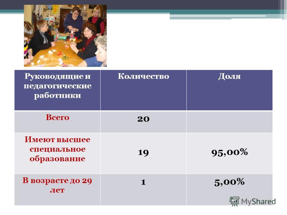Руководящие и педагогические работники КоличествоДоля Всего 20 Имеют высшее специальное образование 1995,00% В возрасте до 29 лет 15,00%