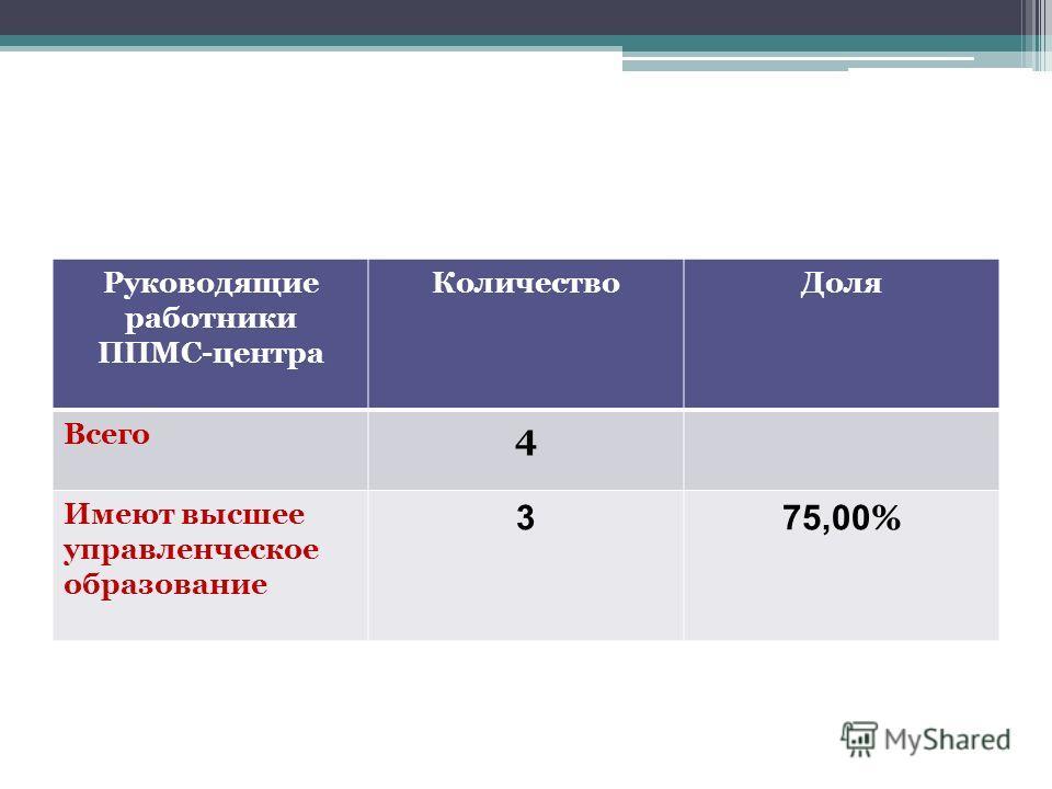 Руководящие работники ППМС-центра КоличествоДоля Всего 4 Имеют высшее управленческое образование 3 75,00 %