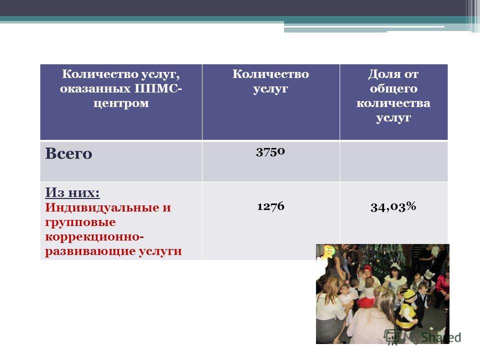 Количество услуг, оказанных ППМС- центром Количество услуг Доля от общего количества услуг Всего 3750 Из них: Индивидуальные и групповые коррекционно- развивающие услуги 127634,03%