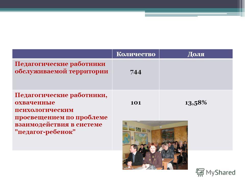 КоличествоДоля Педагогические работники обслуживаемой территории744 Педагогические работники, охваченные психологическим просвещением по проблеме взаимодействия в системе педагог-ребенок 10113,58%