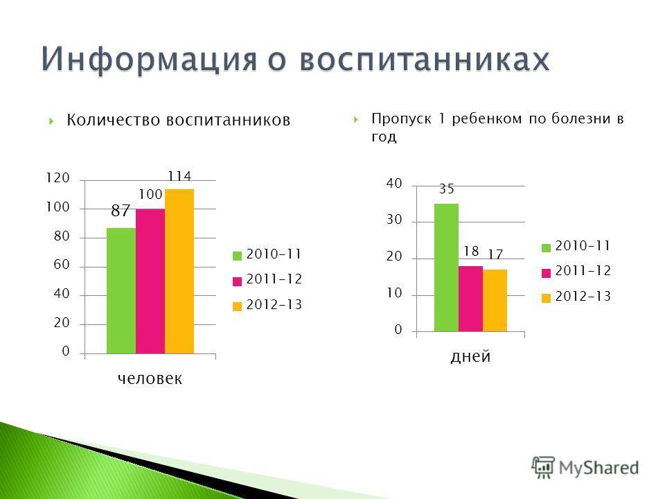 Количество воспитанников Пропуск 1 ребенком по болезни в год