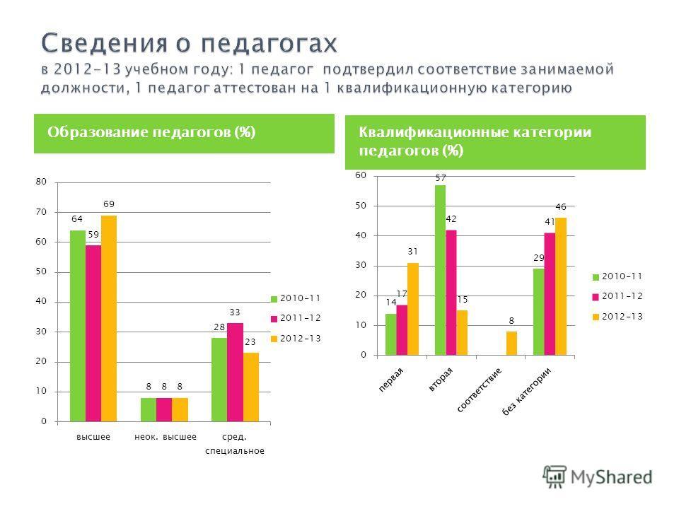 Образование педагогов (%) Квалификационные категории педагогов (%)