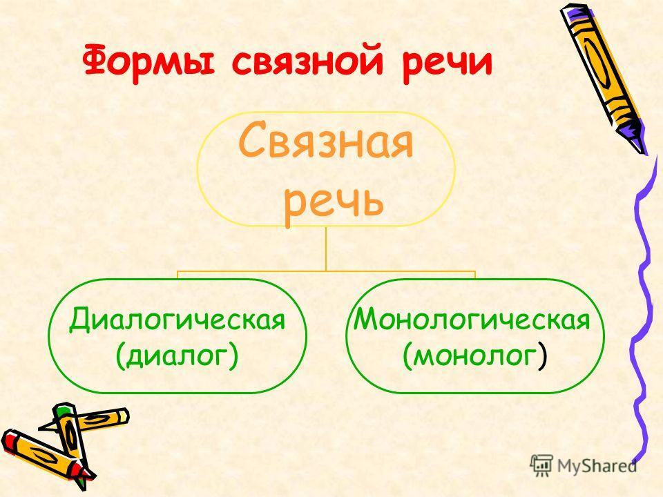 Формы связной речи Связная речь Диалогическая (диалог) Монологическая (монолог)