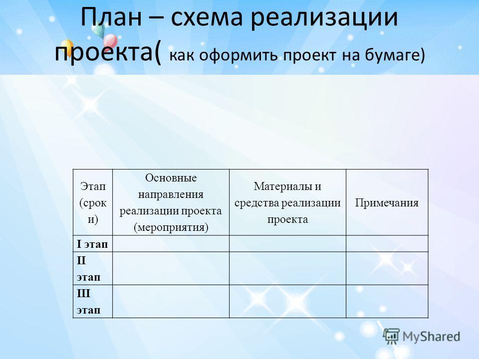 План – схема реализации проекта( как оформить проект на бумаге) Этап (срок и) Основные направления реализации проекта (мероприятия) Материалы и средства реализации проекта Примечания I этап II этап III этап