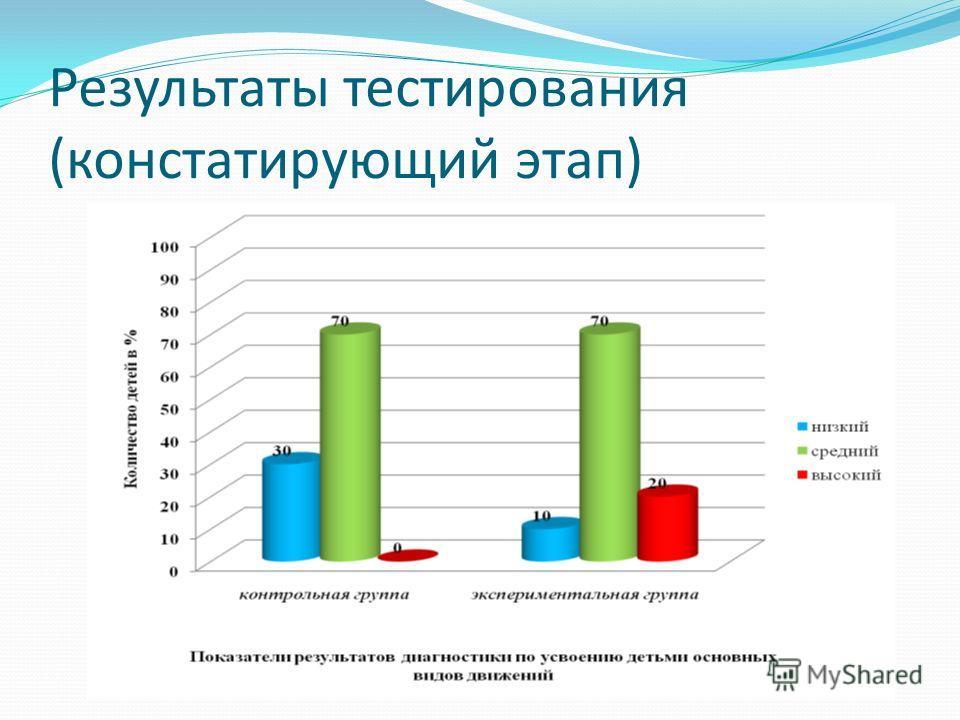 Результаты тестирования (констатирующий этап)