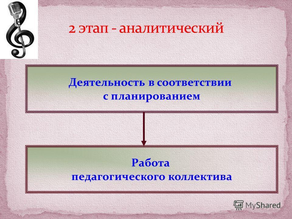 Деятельность в соответствии с планированием Работа педагогического коллектива
