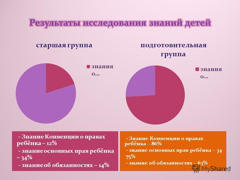 - - Знание Конвенции о правах ребёнка – 12% - - знание основных прав ребёнка – 34% - - знание об обязанностях – 14% - - Знание Конвенции о правах ребёнка – 86% - - знание основных прав ребёнка – 34 - 75% - - знание об обязанностях – 63%