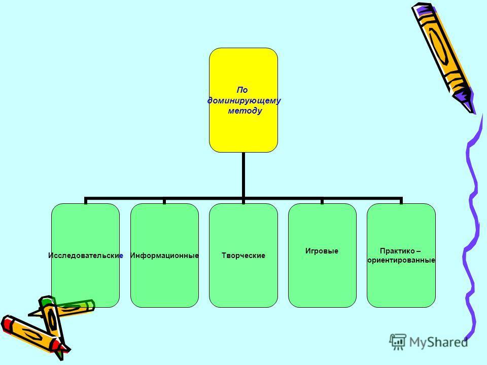 По доминирующему методу ИсследовательскиеИнформационныеТворческие Игровые Практико – ориентированные