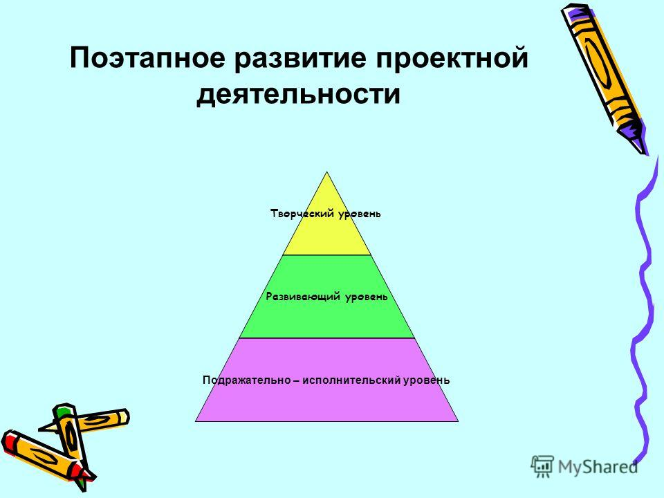 Поэтапное развитие проектной деятельности Творческий уровень Развивающий уровень Подражательно – исполнительский уровень