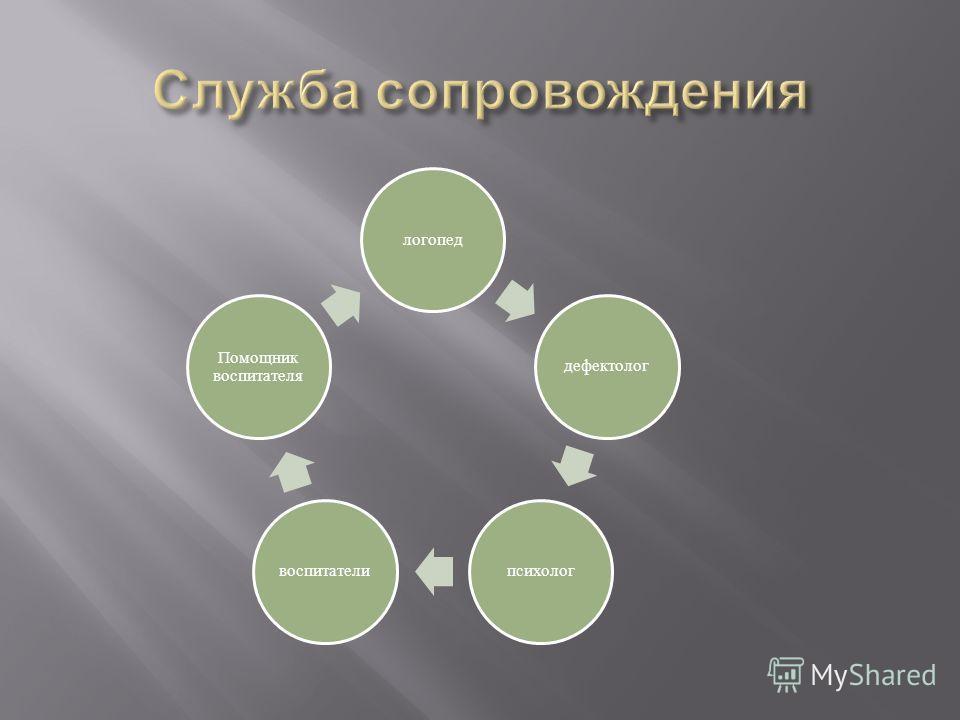 логопед дефектолог психологвоспитатели Помощник воспитателя