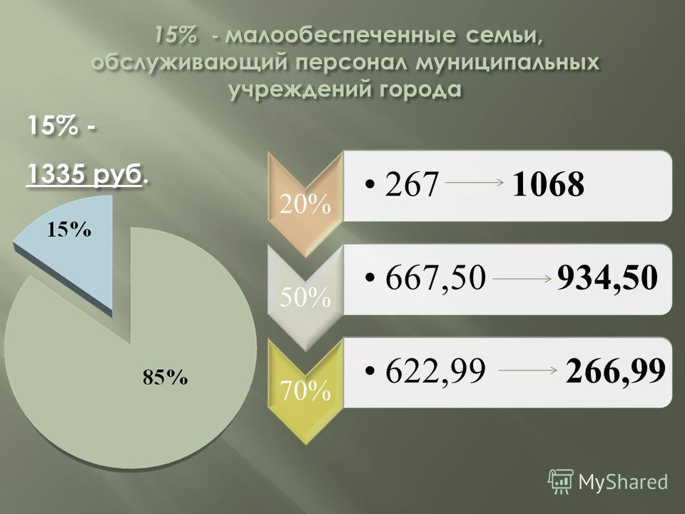 20% 267 1068 50% 667,50 934,50 70% 622,99 266,99 15% - 1335 руб.