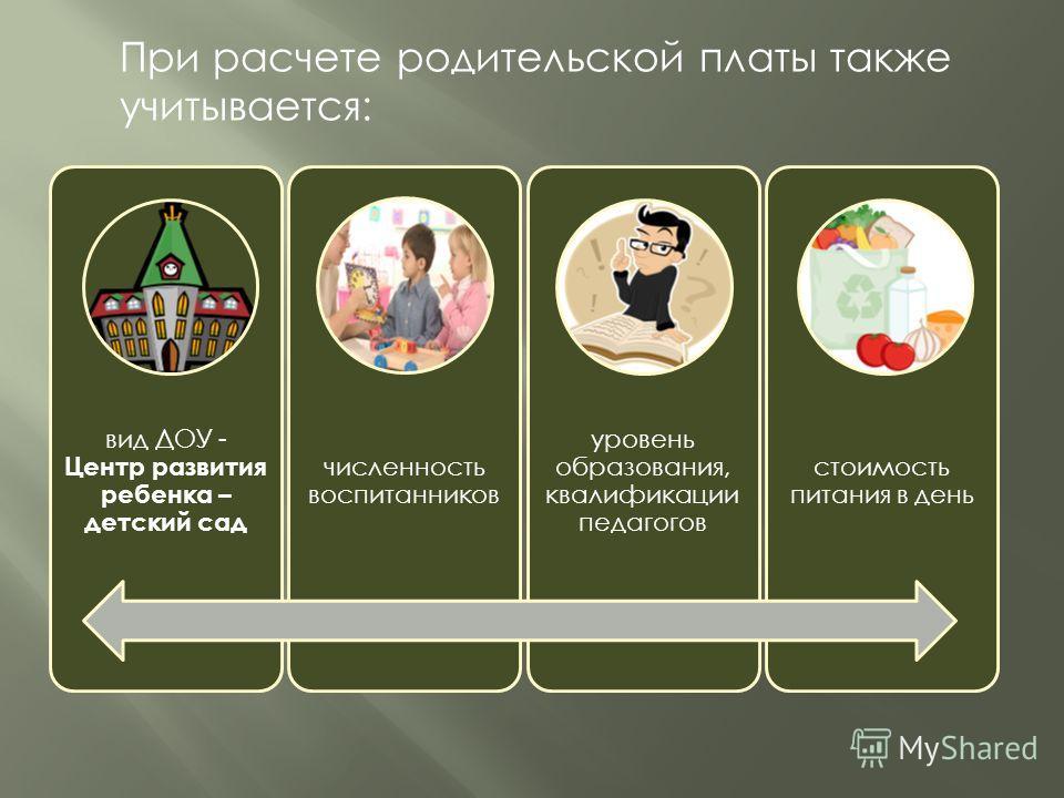 При расчете родительской платы также учитывается: вид ДОУ - Центр развития ребенка – детский сад численность воспитанников уровень образования, квалификации педагогов стоимость питания в день