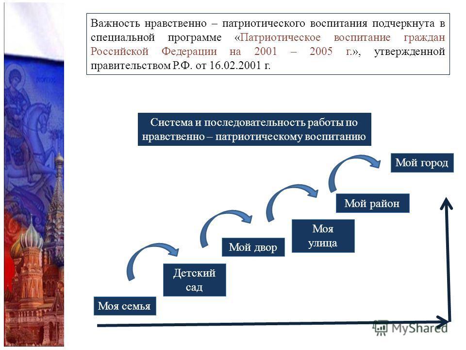 Важность нравственно – патриотического воспитания подчеркнута в специальной программе «Патриотическое воспитание граждан Российской Федерации на 2001 – 2005 г.», утвержденной правительством Р.Ф. от 16.02.2001 г. Система и последовательность работы по