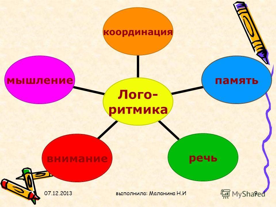 07.12.2013выполнила: Маланина Н.И9 Лого- ритмика координацияпамятьречьвниманиемышление