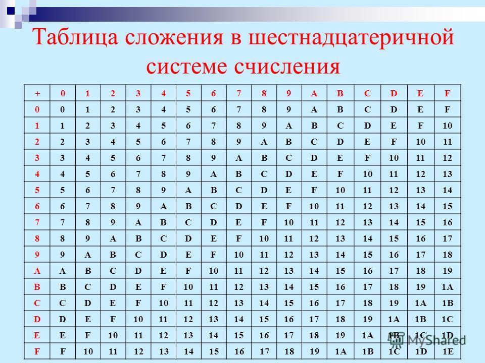 Таблица сложения в шестнадцатеричной системе счисления + 0 123456789ABCDEF 00123456789ABCDEF 1123456789ABCDEF10 223456789ABCDEF 11 33456789ABCDEF101112 4456789ABCDEF10111213 556789ABCDEF1011121314 66789ABCDEF101112131415 7789ABCDEF10111213141516 889A