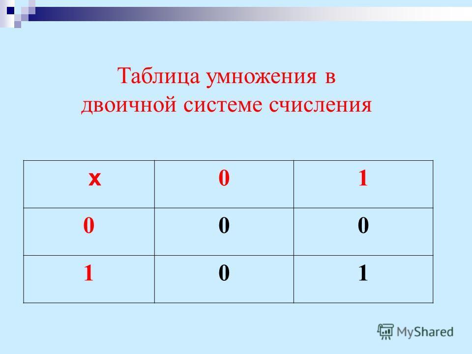 Таблица умножения в двоичной системе счисления х 0 1 000 101