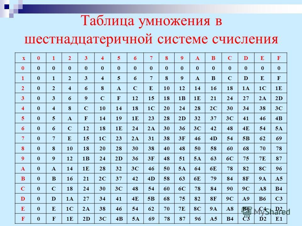 Таблица умножения в шестнадцатеричной системе счисления х0123456789ABCDEF 00000000000000000 10123456789ABCDEF 202468ACE10121416181A1C1E 30369CF1215181B1E2124272A2D 4048C1014181C2024282C3034383C 505AF14191E23282D32373C41464B 606C12181E242A30363C42484E