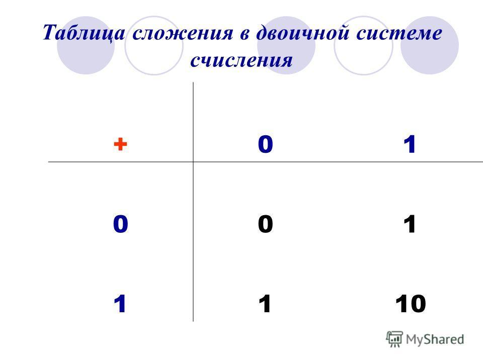 Таблица сложения в двоичной системе счисления +01 001 1110