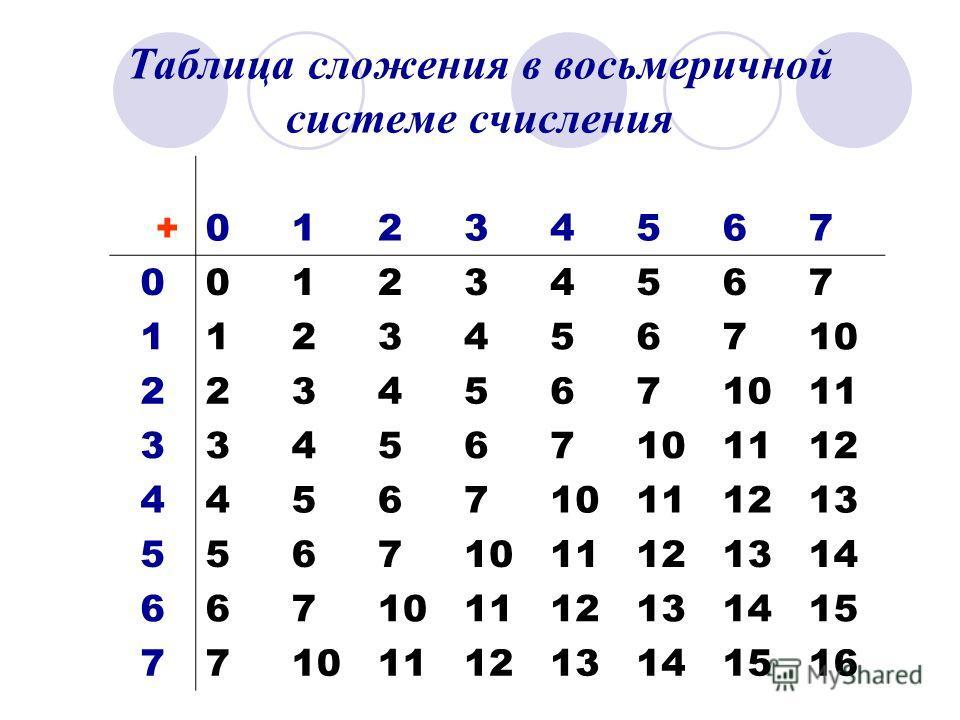 Таблица сложения в восьмеричной системе счисления +01234567 001234567 1123456710 2234567 11 334567101112 4456710111213 55671011121314 667101112131415 7710111213141516
