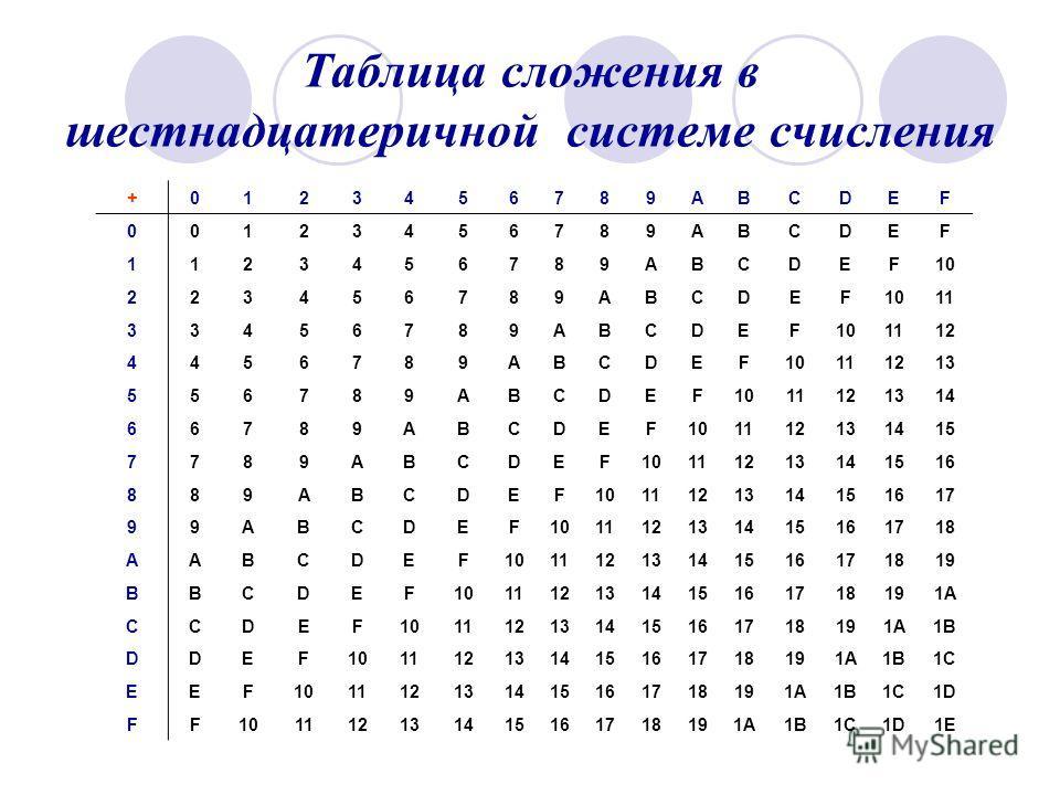 Таблица сложения в шестнадцатеричной системе счисления +0123456789ABCDEF 00123456789ABCDEF 1123456789ABCDEF10 223456789ABCDEF 11 33456789ABCDEF101112 4456789ABCDEF10111213 556789ABCDEF1011121314 66789ABCDEF101112131415 7789ABCDEF10111213141516 889ABC
