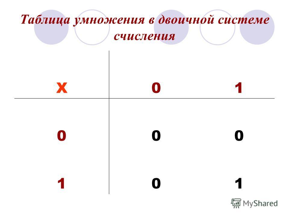 Таблица умножения в двоичной системе счисления X01 000 101