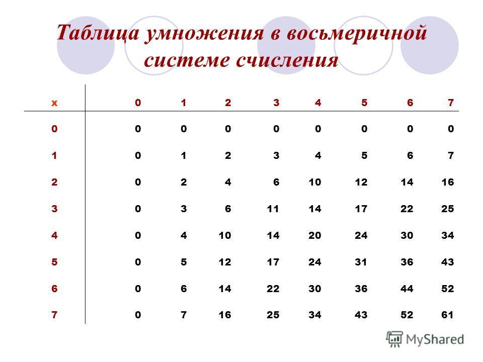 Таблица умножения в восьмеричной системе счисления x01234567 000000000 101234567 2024610121416 30361114172225 404101420243034 505121724313643 606142230364452 707162534435261