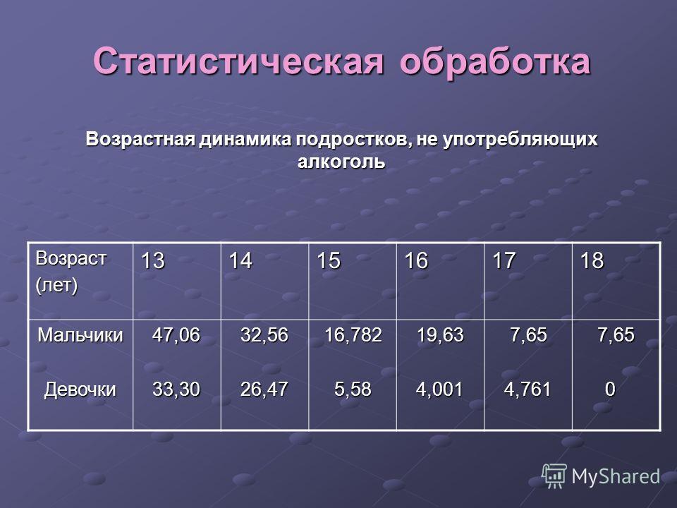 Статистическая обработка Возрастная динамика подростков, не употребляющих алкоголь Возраст(лет)131415161718 МальчикиДевочки47,0633,3032,5626,4716,7825,5819,634,0017,654,7617,65 0