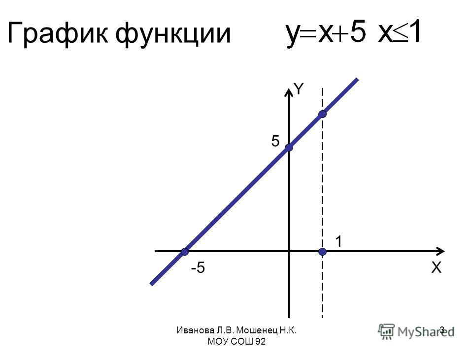 График функции Y X 5 1 -5 Иванова Л.В. Мошенец Н.К. МОУ СОШ 92 3