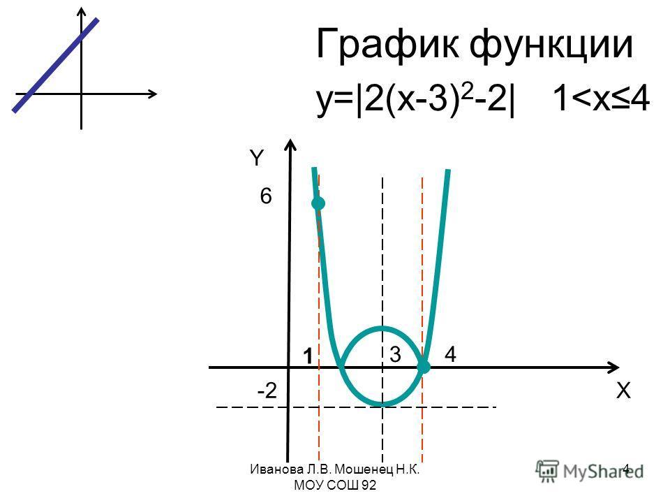 График функции Y X 3 -2 6 4 1 y=|2(x-3) 2 -2| 1
