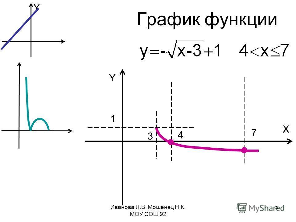 График функции Y X 1 3 4 7 Y Иванова Л.В. Мошенец Н.К. МОУ СОШ 92 5