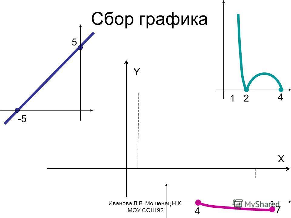 Сбор графика -5 5 12 4 7 Y X 4 Иванова Л.В. Мошенец Н.К. МОУ СОШ 92 6