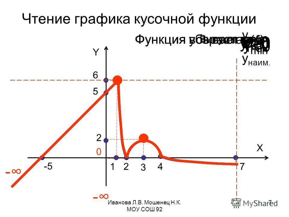 -5 5 1247 X 2 6 3 Чтение графика кусочной функции Y - - D(f) ε (f) Y=0Y>0 Y
