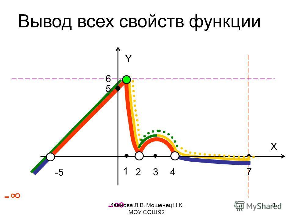 -5 5 1 247 Y X 3 6 - - Вывод всех свойств функции Иванова Л.В. Мошенец Н.К. МОУ СОШ 92 8