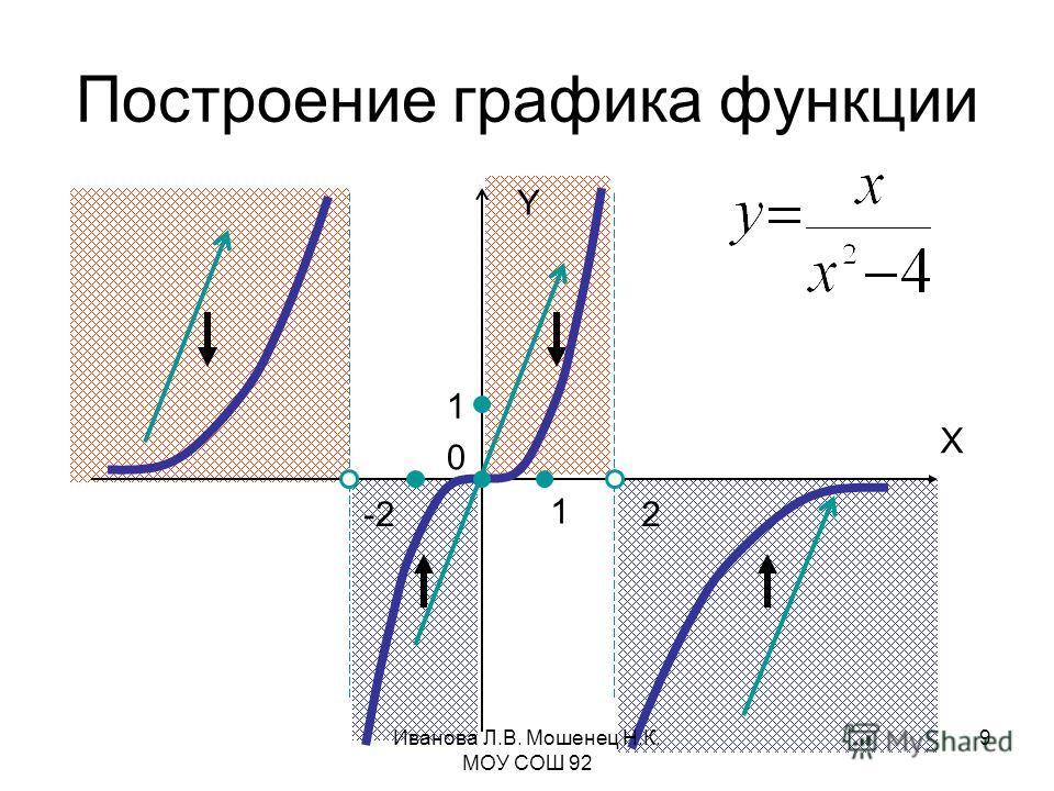 1 1 Построение графика функции X Y 0 -22 Иванова Л.В. Мошенец Н.К. МОУ СОШ 92 9