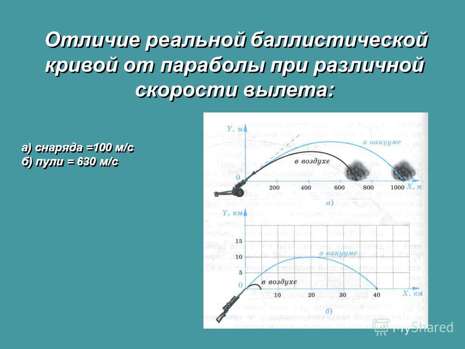 Отличие реальной баллистической кривой от параболы при различной скорости вылета: а) снаряда =100 м/с б) пули = 630 м/с а) снаряда =100 м/с б) пули = 630 м/с