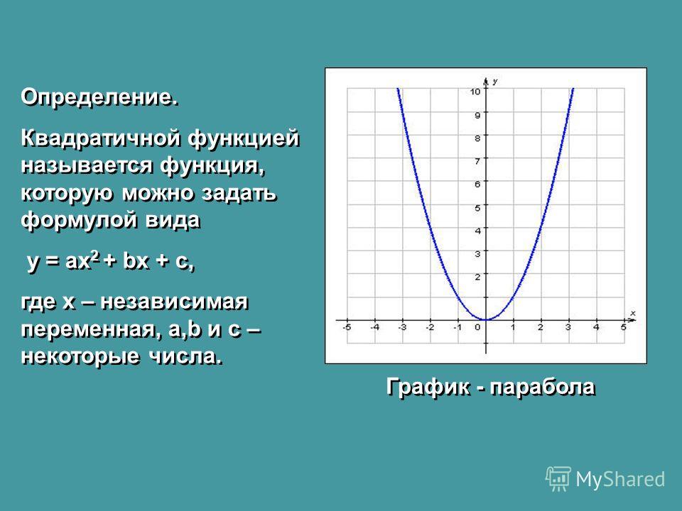 Определение. Квадратичной функцией называется функция, которую можно задать формулой вида y = ax 2 + bx + c, где x – независимая переменная, a,b и c – некоторые числа. Определение. Квадратичной функцией называется функция, которую можно задать формул