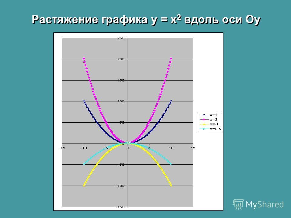 Растяжение графика у = x 2 вдоль оси Oу